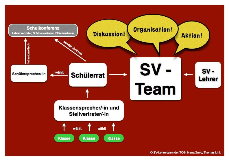 Organisation der SV